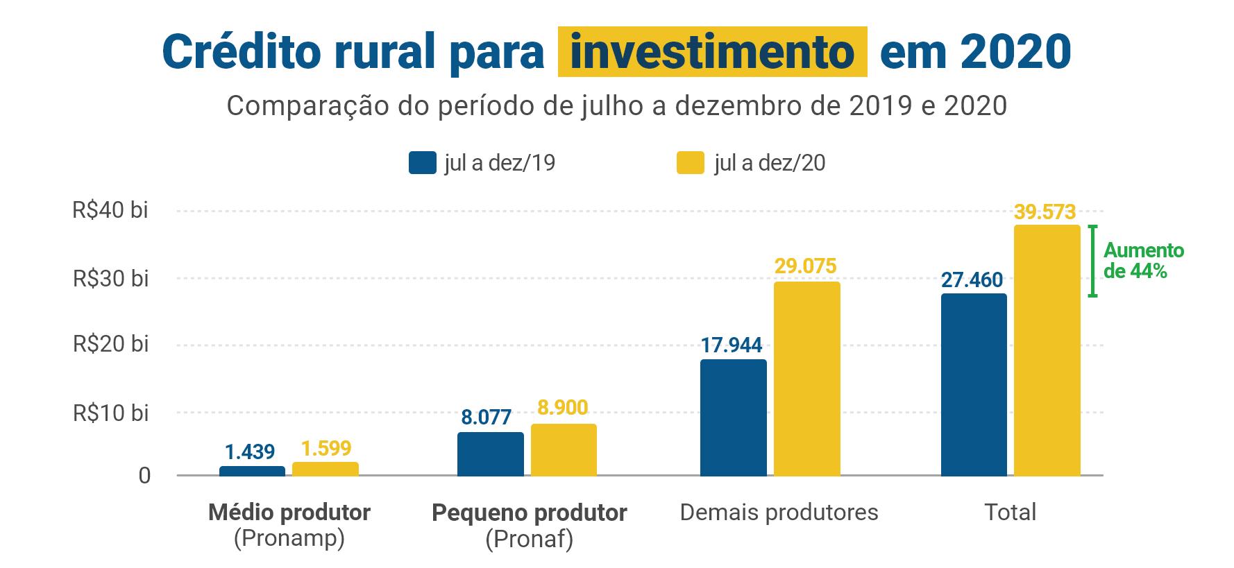 Crédito rural para investimento em 2020