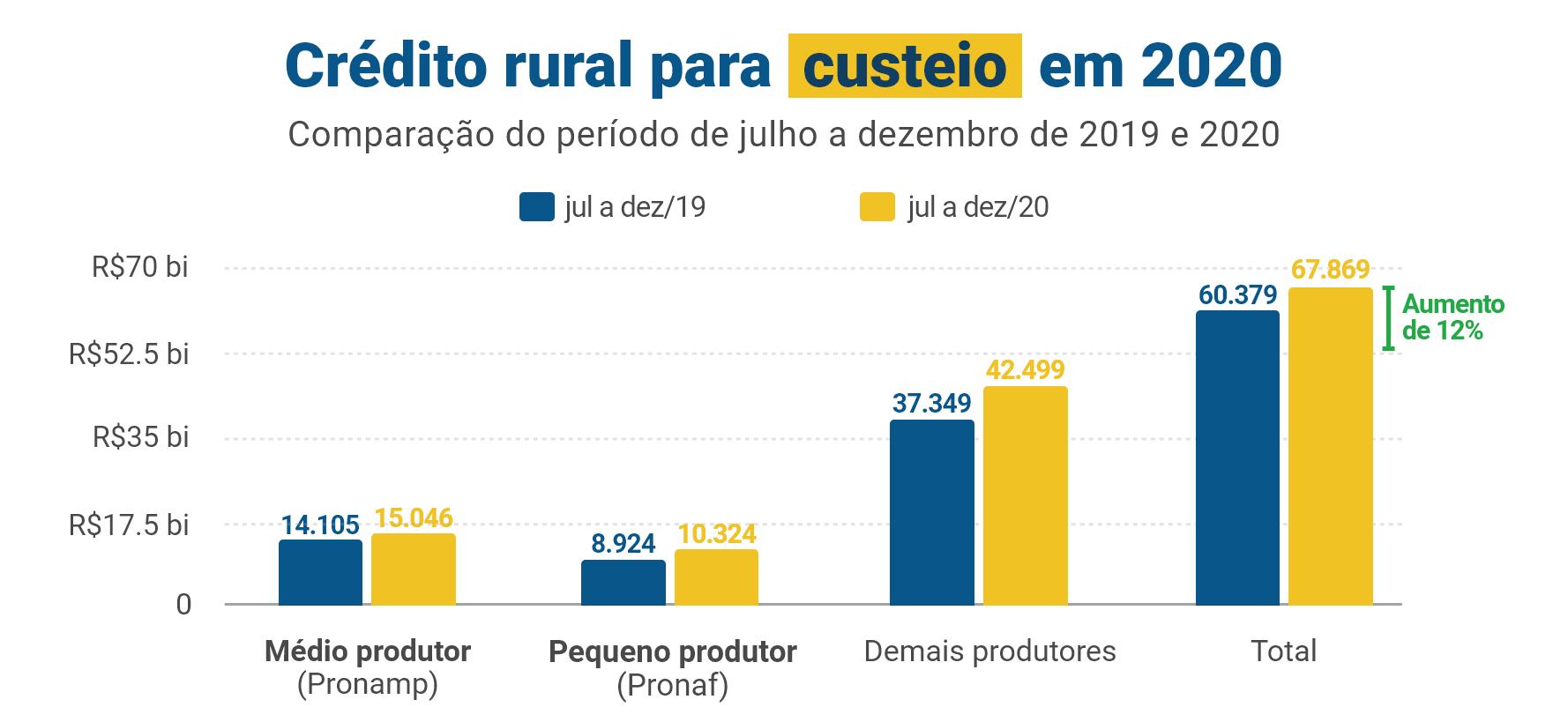 Crédito rural para custeio em 2020