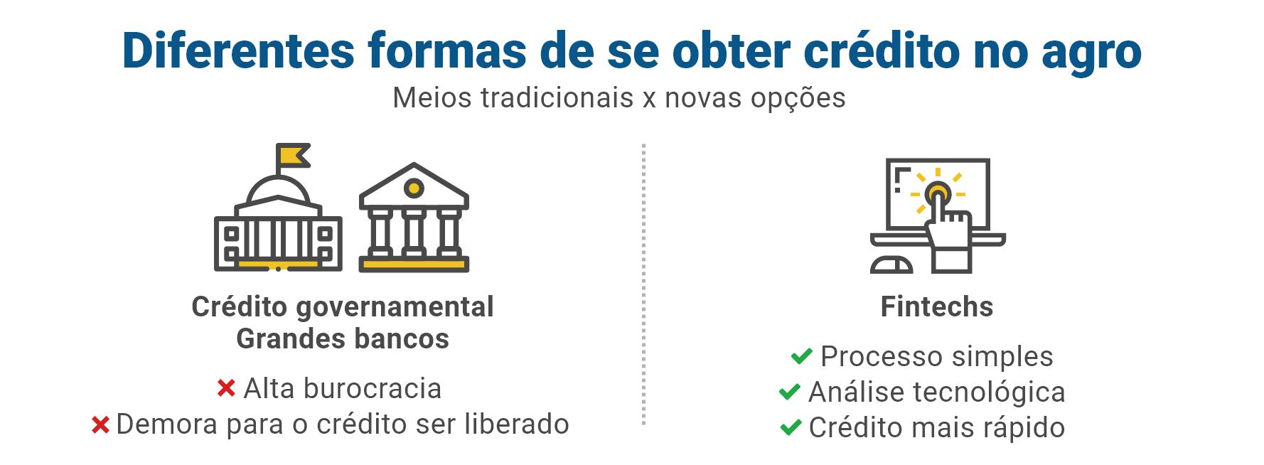 Diferentes formas de se obter crédito no agro