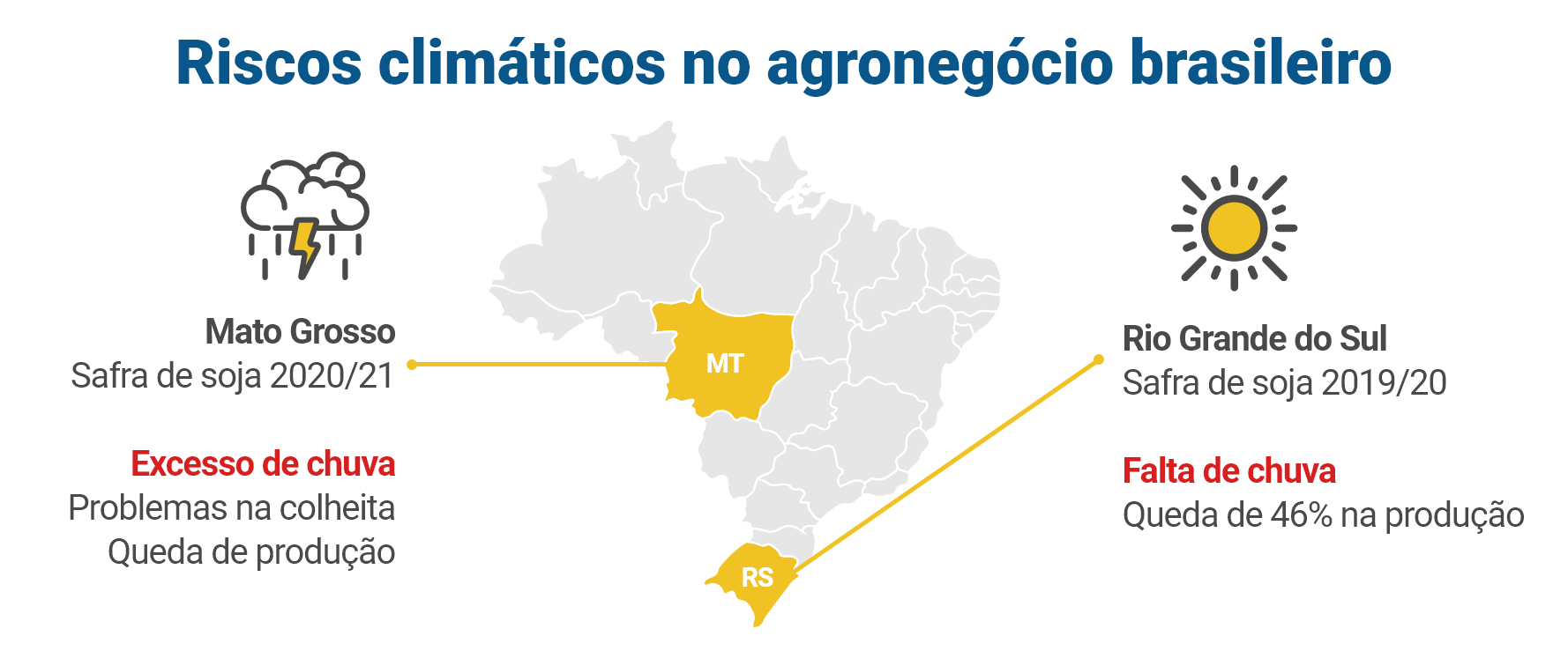 Riscos climáticos no agronegócio do Brasil