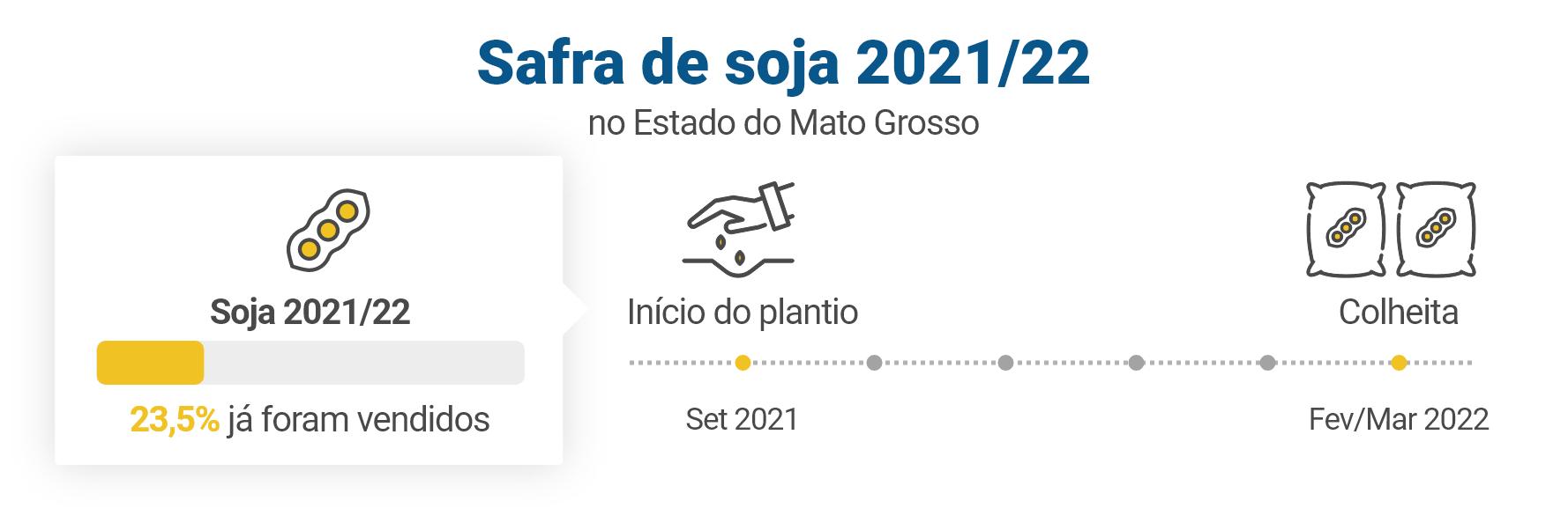 Safra de soja 2021/22
