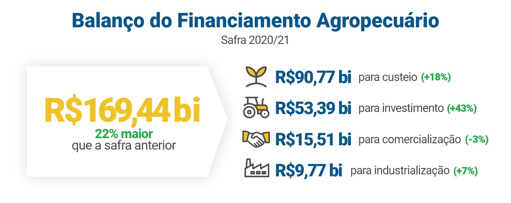 Balanço do Financiamento Agropecuário